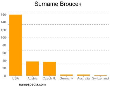Surname Broucek