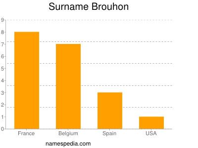 Surname Brouhon