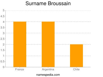 Surname Broussain
