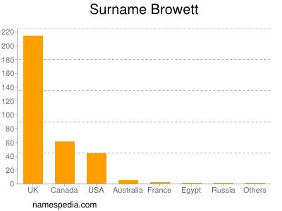 Surname Browett