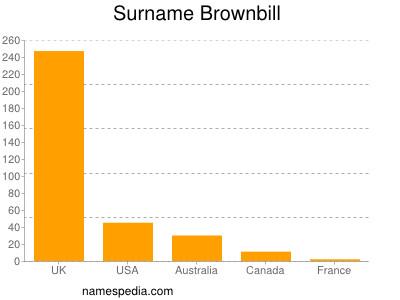 Surname Brownbill