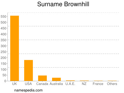 Surname Brownhill