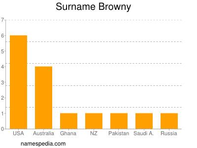 Surname Browny