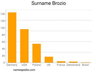Surname Brozio