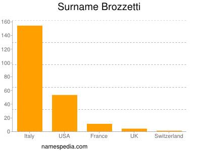 Surname Brozzetti