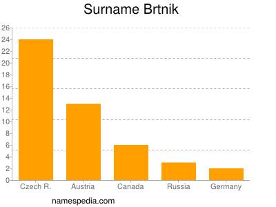 Surname Brtnik