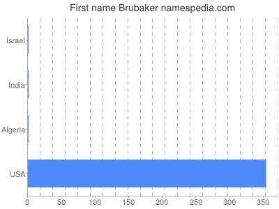 Given name Brubaker