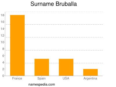 Surname Bruballa