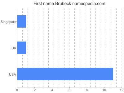 Given name Brubeck
