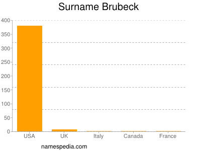Surname Brubeck