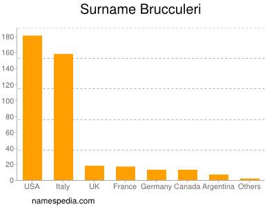 Surname Brucculeri