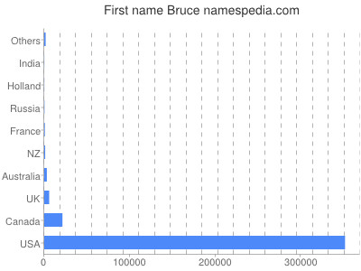 Given name Bruce