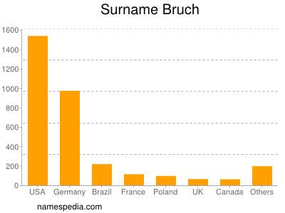 Surname Bruch