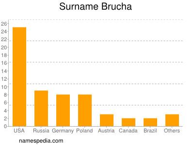 Surname Brucha