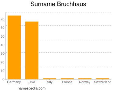 Surname Bruchhaus