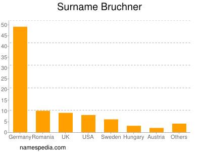 Surname Bruchner