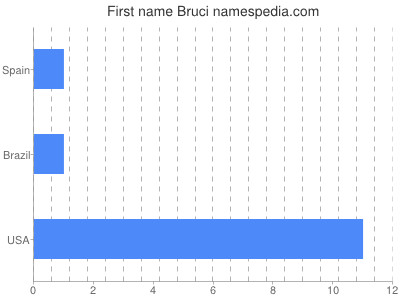 Given name Bruci