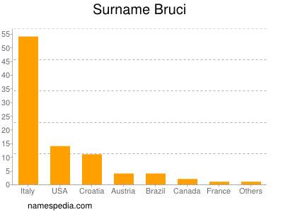 Surname Bruci