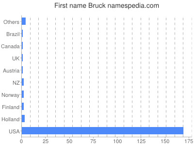 Given name Bruck