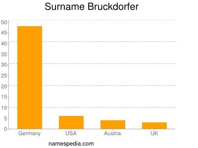 Surname Bruckdorfer