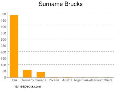 Surname Brucks