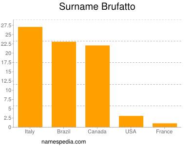 Surname Brufatto