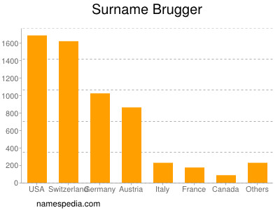 Surname Brugger