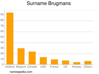 Surname Brugmans