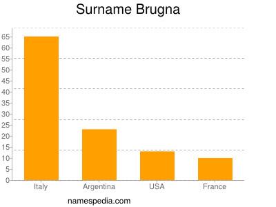 Surname Brugna