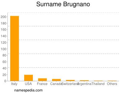 Surname Brugnano