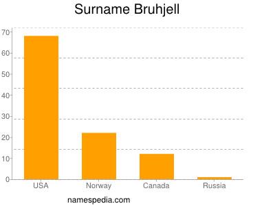 Surname Bruhjell