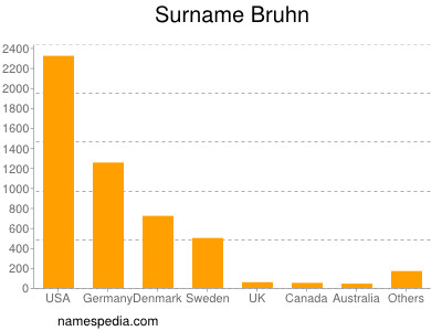 Surname Bruhn