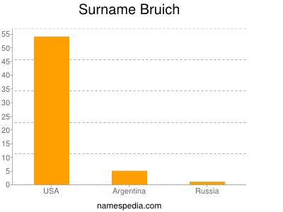 Surname Bruich