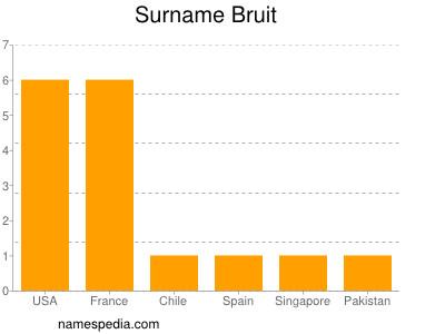 Surname Bruit