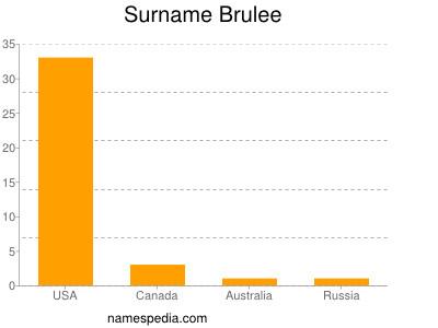 Surname Brulee