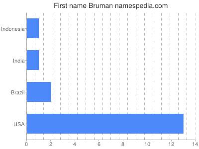 Given name Bruman