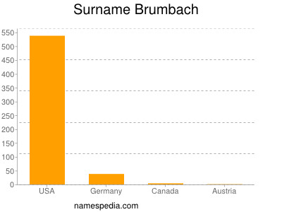 Surname Brumbach