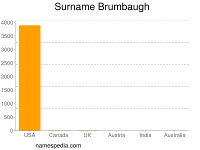 Surname Brumbaugh