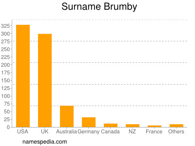 Surname Brumby