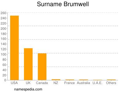 Surname Brumwell