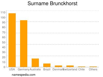 Surname Brunckhorst
