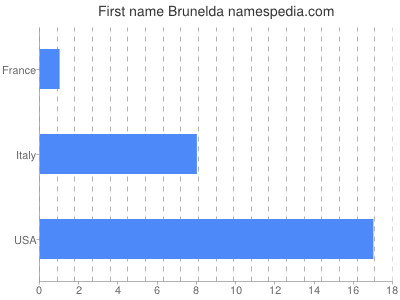 Given name Brunelda
