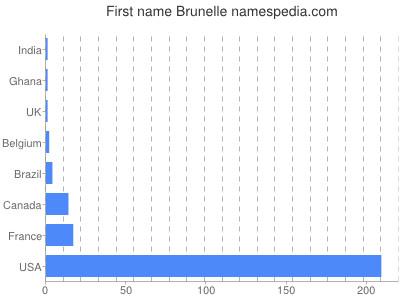 Given name Brunelle