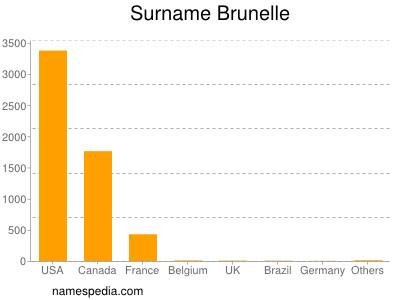 Surname Brunelle