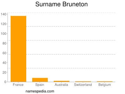 Surname Bruneton