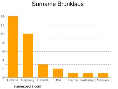 Surname Brunklaus
