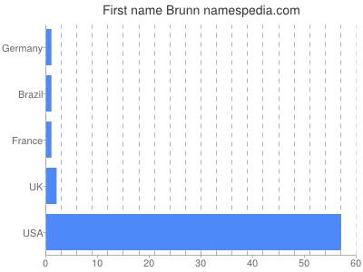 Given name Brunn