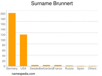 Surname Brunnert