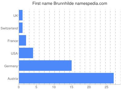 Given name Brunnhilde