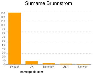 Surname Brunnstrom